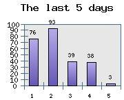 Stats4U