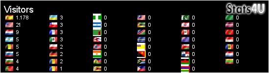 Stats4U - Contador, estadísticas en vivo, y más!